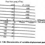 Variable Displacement Pump Flow and Pressure Characteristics