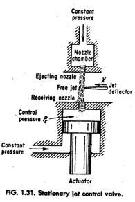 stationary jet control valve