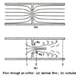Flow Trough Orifice