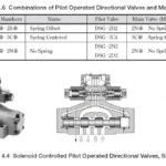 Yuken Solenoid Controlled Pilot Operated Directional Valves