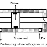 Double-Acting Cylinder with a Piston Rod on Both Sides